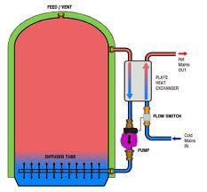 external-heat-exchanger